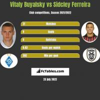 Witalij Bujalski vs Sidcley Ferreira h2h player stats