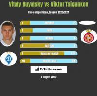 Vitaly Buyalsky vs Viktor Tsigankov h2h player stats