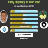 Vitaly Buyalsky vs Tche Tche h2h player stats