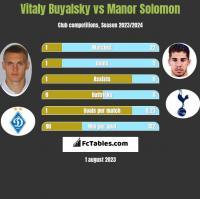 Vitaly Buyalsky vs Manor Solomon h2h player stats