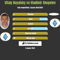 Vitaly Buyalsky vs Vladimir Shepelev h2h player stats