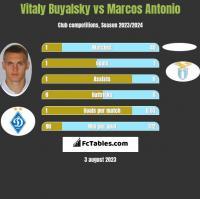 Vitaly Buyalsky vs Marcos Antonio h2h player stats