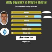 Vitaly Buyalsky vs Dmytro Shastal h2h player stats