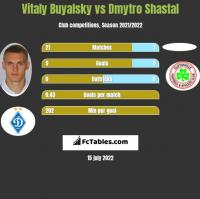 Witalij Bujalski vs Dmytro Shastal h2h player stats