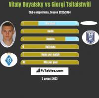 Vitaly Buyalsky vs Giorgi Tsitaishvili h2h player stats