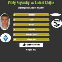 Witalij Bujalski vs Andrei Strijak h2h player stats