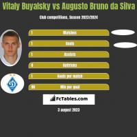 Vitaly Buyalsky vs Augusto Bruno da Silva h2h player stats