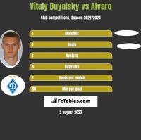 Vitaly Buyalsky vs Alvaro h2h player stats