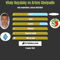 Witalij Bujalski vs Artem Chelyadin h2h player stats