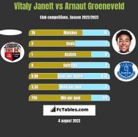 Vitaly Janelt vs Arnaut Groeneveld h2h player stats