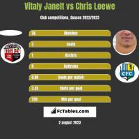 Vitaly Janelt vs Chris Loewe h2h player stats