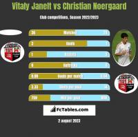 Vitaly Janelt vs Christian Noergaard h2h player stats