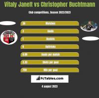 Vitaly Janelt vs Christopher Buchtmann h2h player stats
