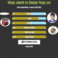 Vitaly Janelt vs Chung-Yong Lee h2h player stats