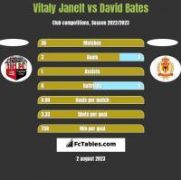 Vitaly Janelt vs David Bates h2h player stats