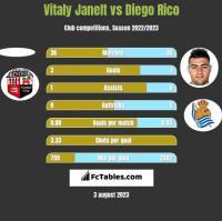 Vitaly Janelt vs Diego Rico h2h player stats