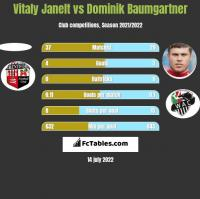 Vitaly Janelt vs Dominik Baumgartner h2h player stats