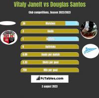 Vitaly Janelt vs Douglas Santos h2h player stats