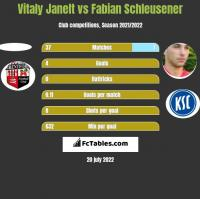 Vitaly Janelt vs Fabian Schleusener h2h player stats