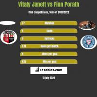 Vitaly Janelt vs Finn Porath h2h player stats