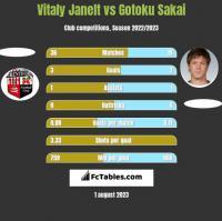 Vitaly Janelt vs Gotoku Sakai h2h player stats