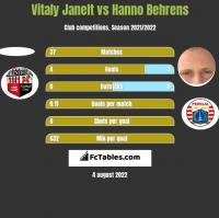 Vitaly Janelt vs Hanno Behrens h2h player stats