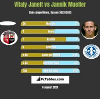Vitaly Janelt vs Jannik Mueller h2h player stats