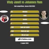 Vitaly Janelt vs Johannes Flum h2h player stats