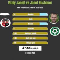 Vitaly Janelt vs Josef Husbauer h2h player stats