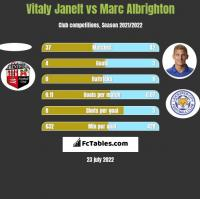 Vitaly Janelt vs Marc Albrighton h2h player stats