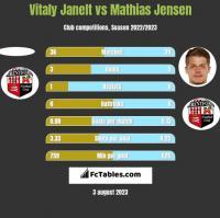 Vitaly Janelt vs Mathias Jensen h2h player stats