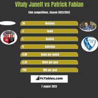 Vitaly Janelt vs Patrick Fabian h2h player stats