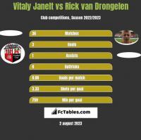 Vitaly Janelt vs Rick van Drongelen h2h player stats