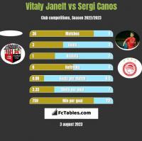 Vitaly Janelt vs Sergi Canos h2h player stats