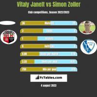 Vitaly Janelt vs Simon Zoller h2h player stats