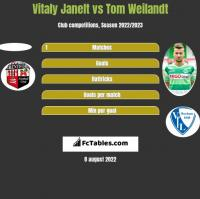 Vitaly Janelt vs Tom Weilandt h2h player stats