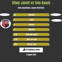 Vitaly Janelt vs Tom Baack h2h player stats