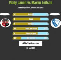 Vitaly Janelt vs Maxim Leitsch h2h player stats
