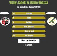 Vitaly Janelt vs Adam Gnezda h2h player stats