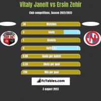 Vitaly Janelt vs Ersin Zehir h2h player stats