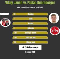 Vitaly Janelt vs Fabian Nuernberger h2h player stats