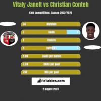 Vitaly Janelt vs Christian Conteh h2h player stats
