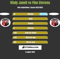 Vitaly Janelt vs Finn Stevens h2h player stats