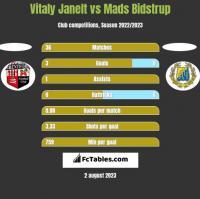 Vitaly Janelt vs Mads Bidstrup h2h player stats
