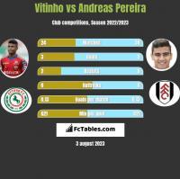 Vitinho vs Andreas Pereira h2h player stats