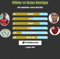 Vitinho vs Bruno Henrique h2h player stats
