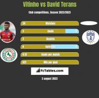 Vitinho vs David Terans h2h player stats