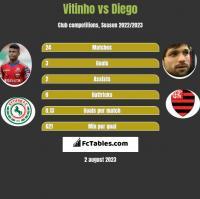 Vitinho vs Diego h2h player stats