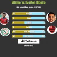 Vitinho vs Everton Ribeiro h2h player stats