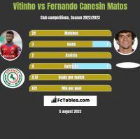 Vitinho vs Fernando Canesin Matos h2h player stats